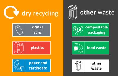 Left (orange) bin: Dry recycling, Right (grey) bin: Other waste