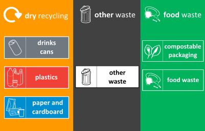 Left (orange) bin: dry recycling, Middle (grey) bin: other waste, right (green) bin: food waste.