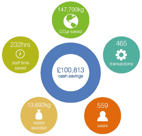 Warpit graphic: £100,813, 147,00kg CO2, 232hrs, 13,682kg saved, 522 users, 450 transactions