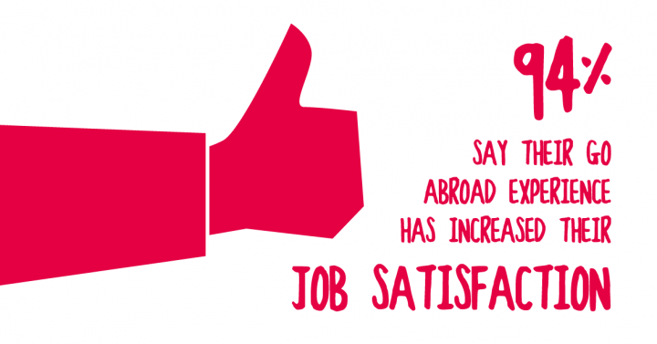 94% say that their Go Abroad experience had increased their job statisfaction