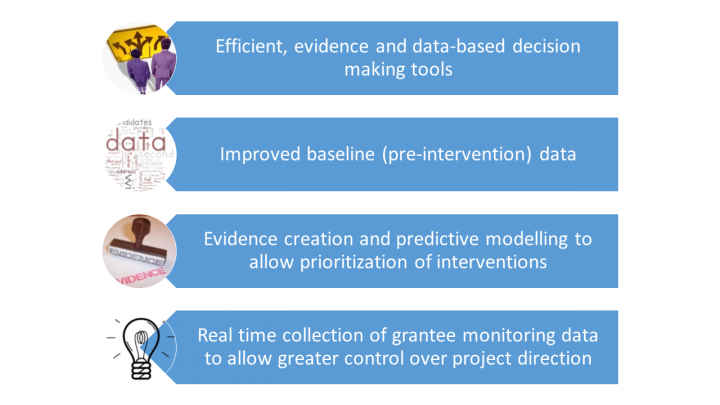 1. Efficient, evidence and data-based decision making tools. 2. Improved baseline (pre-intervention) data. 3. Evidence creation and predictive modelling to allow prioritization of interventions. 4. Real time collection of grantee monitoring data to allow greater control over project direction.