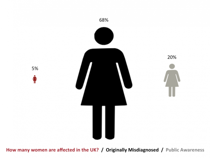 5% women are affected, 68% originally misdiagnosed, 20% of public awareness