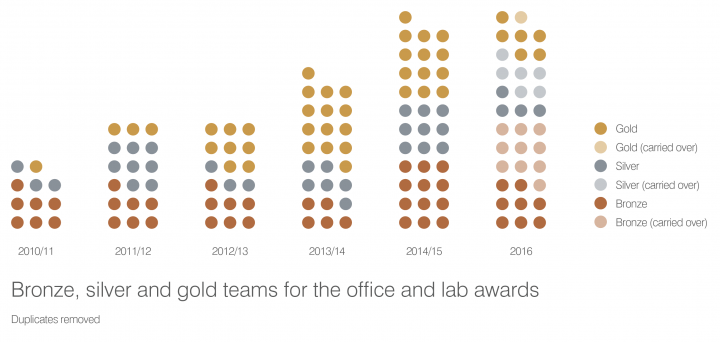 Bronze, silver and gold teams for the office and lab awards, 2010 - 16