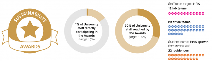 Sustainability Awards infographic: 1% of University staff participating in the Awards (target 15%), 30% of staff reached