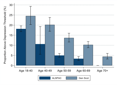 Depression graph, showing increased depression in younger age groups