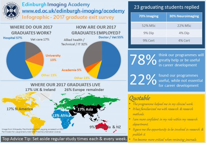 Edinburgh Imaging Academy Infographic - 2017 graduate exit survey