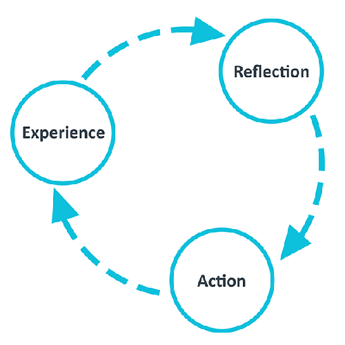 Circular diagram highlighting Experience, Reflection, Action