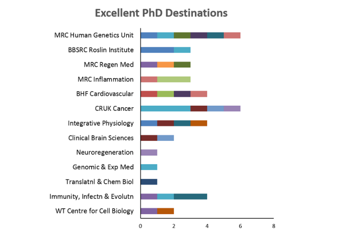Bar graph showing the research centres where ECAT PhDs have been undertaken