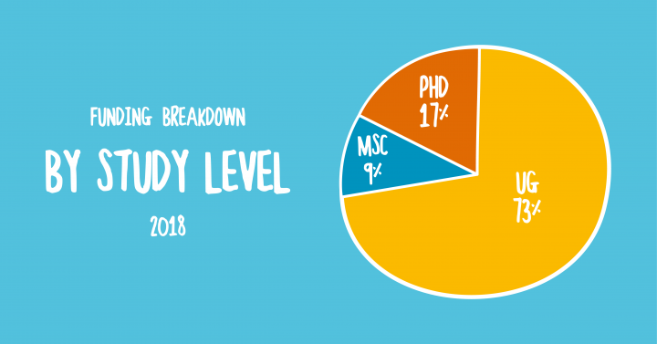 In 2016, the funding breakdown of study level was: 18 MSc students, 42 PhD students, 227 Undergraduates