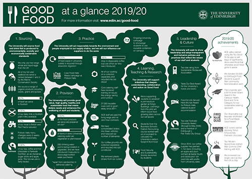 Good Food at a glance 2019/20 infographic thumbnail