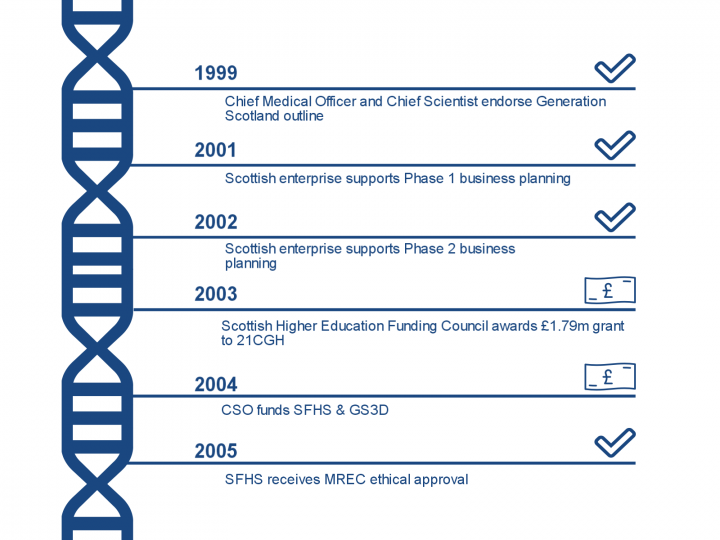 GS Timeline - block 1
