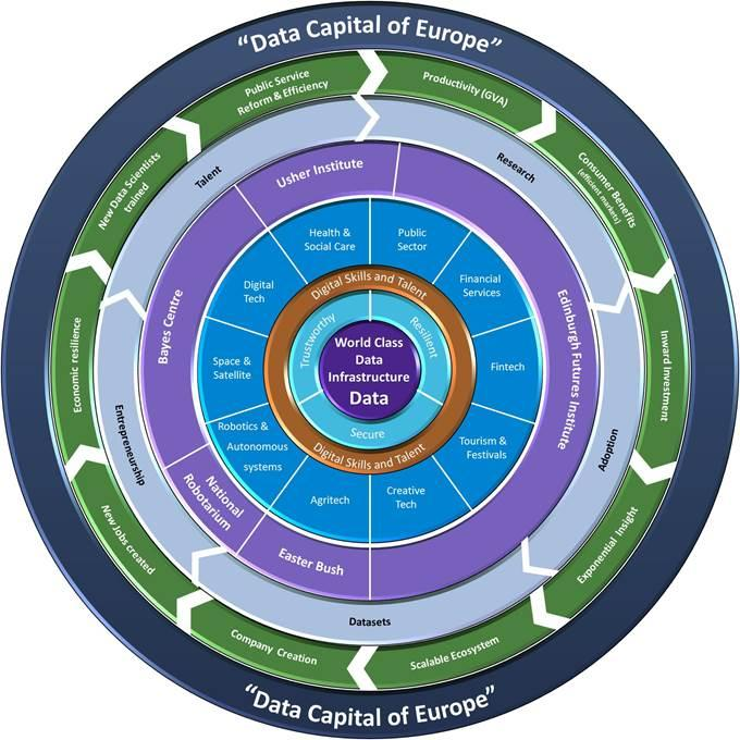 Data capital of Europe wheel graphic