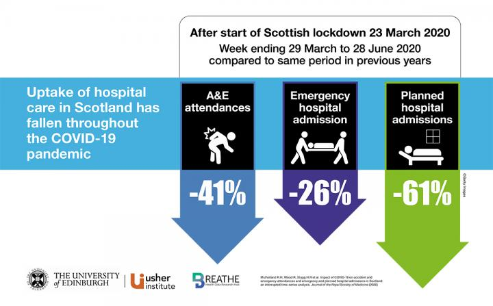 Arrows indicate A&E attendances, emergency and planned hospital admissions reduced by 41%, 26% and 61% respectively