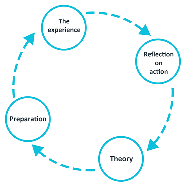 A circular diagram showing the four stages of the integrated cycle