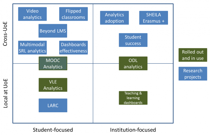 Learning Analytics Activities Matrix