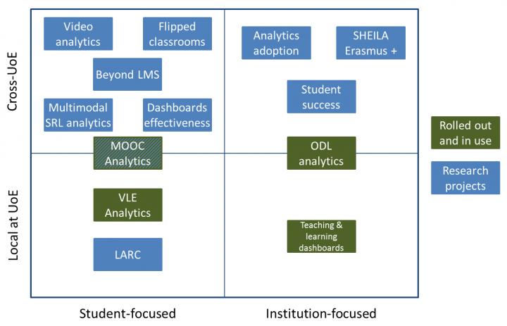 Learning Analytics Activities Matrix