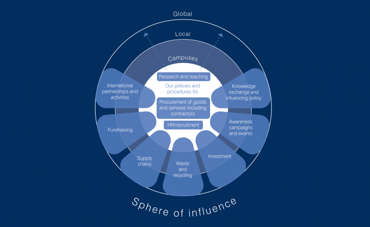 Modern slavery statement sphere of influence graphic: global, local and campus influences