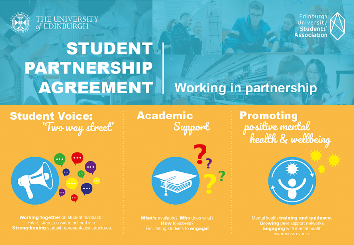 Student Partnership Agreement infographic