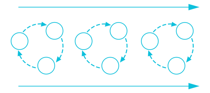 Three circular diagrams representing one reflection repeated next to each other between two horizontal arrows pointing right