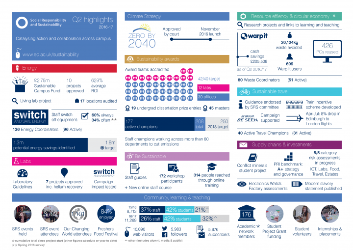 SRS 2016-17 Q2 reporting highlights