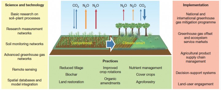 Figure 3 | Expanding the role of agricultural soil GHG mitigation will require an integrated research support and implementation platform.