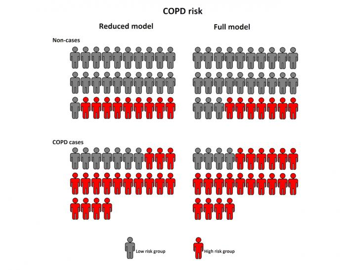 Twenty-four COPD cases and thirty non-cases in the Generation Scotland
