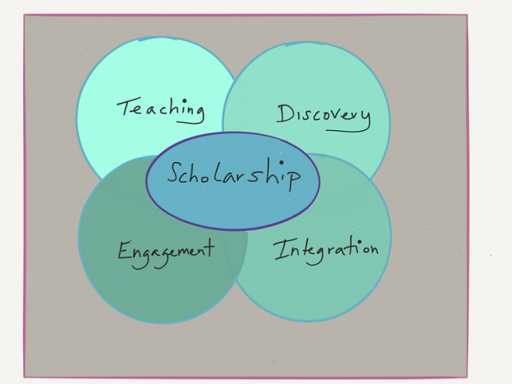 Scholarship equals teaching, discovery, engagement and integration.