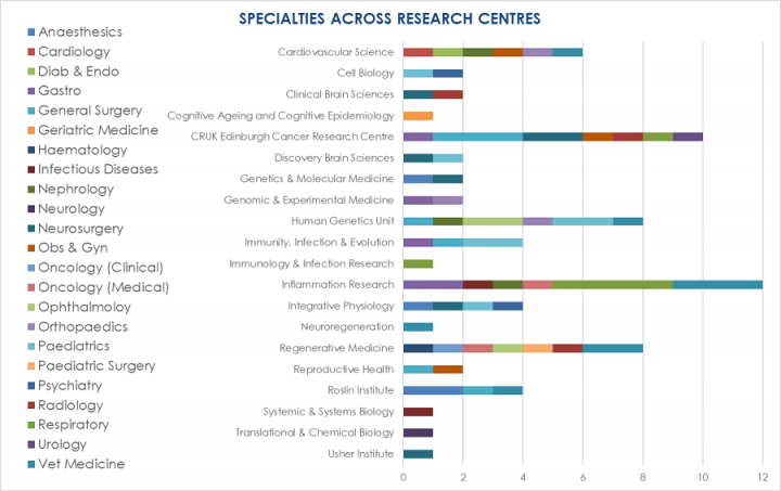 This diagram shows how ECAT fellows, by specialty, are widely spread across research centres
