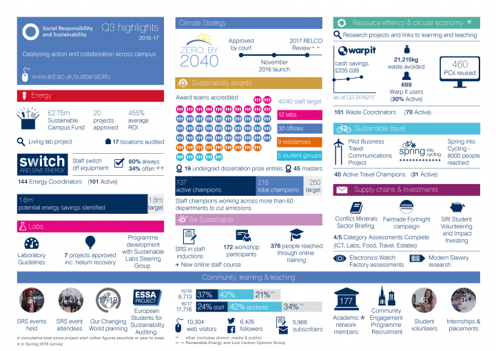 SRS Q3 Highlights infographic 2017