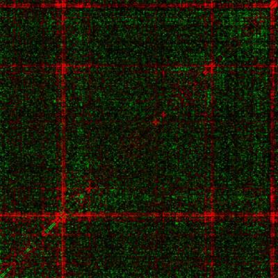 Graph plotting survival impact of genetic mutations reveals red and green tartan pattern