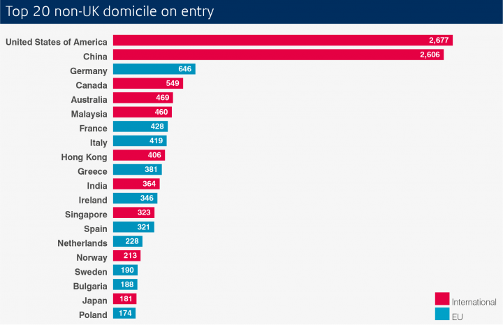 bar chart showing top 20 non-UK domicile on entry
