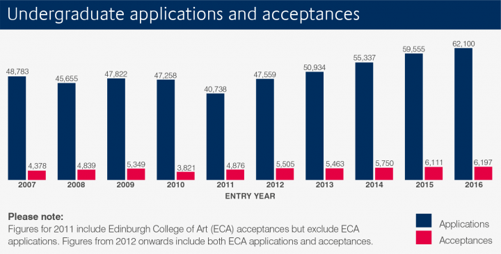 bar chart showing undergraduate applications and acceptances since 2007