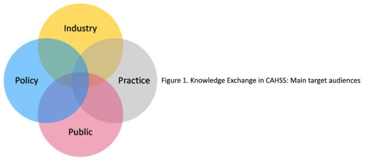 Knowledge Exchange in CAHSS Main Target Audiences