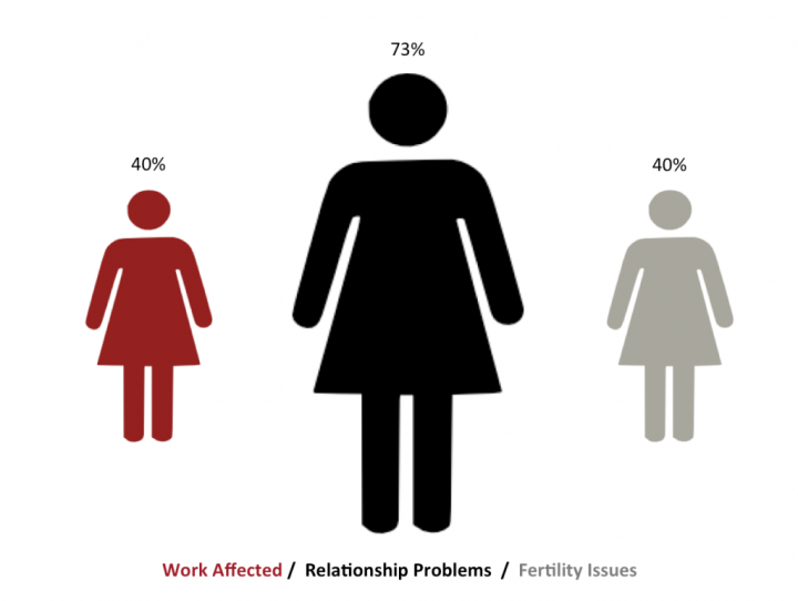 Work affected in 40%, 73% have relationship problems, 40% have fertility issues