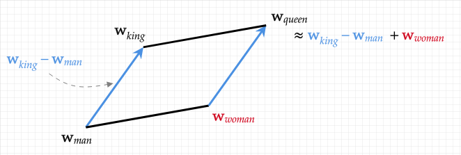 The word algebra latent in word2vec word embeddings