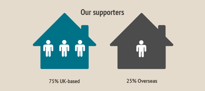 Info graphic: 75% of online pledges are based in the UK whole 25% are overseas.