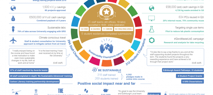 19-20 Quarter 3 Social Responsibility and Sustainability highlights