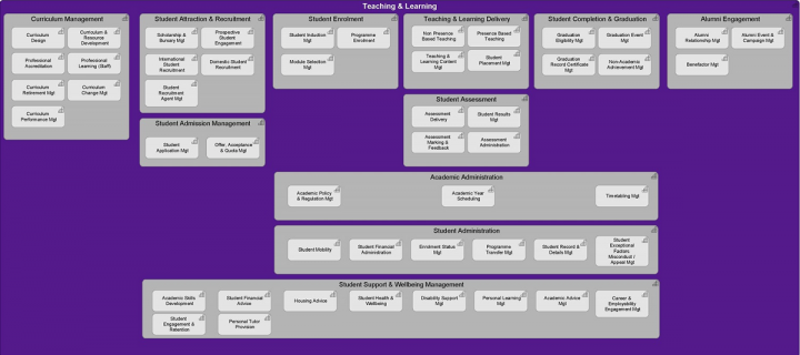 capability_model Transformation Example on geometry project, heat energy,