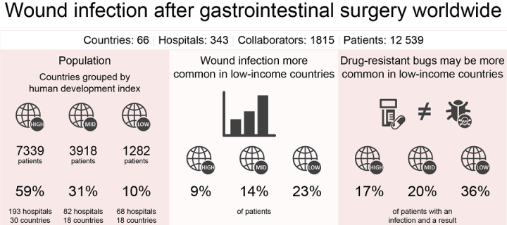 infographic on wound infection after gastrointestinal surgery