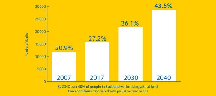 By 2040 over 40% of people in Scotland will be dying with at least two conditions associated with palliative care needs